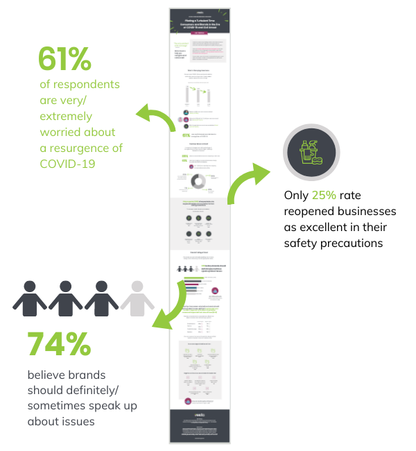 July Infographic with Call Outs for COVID Landing Page